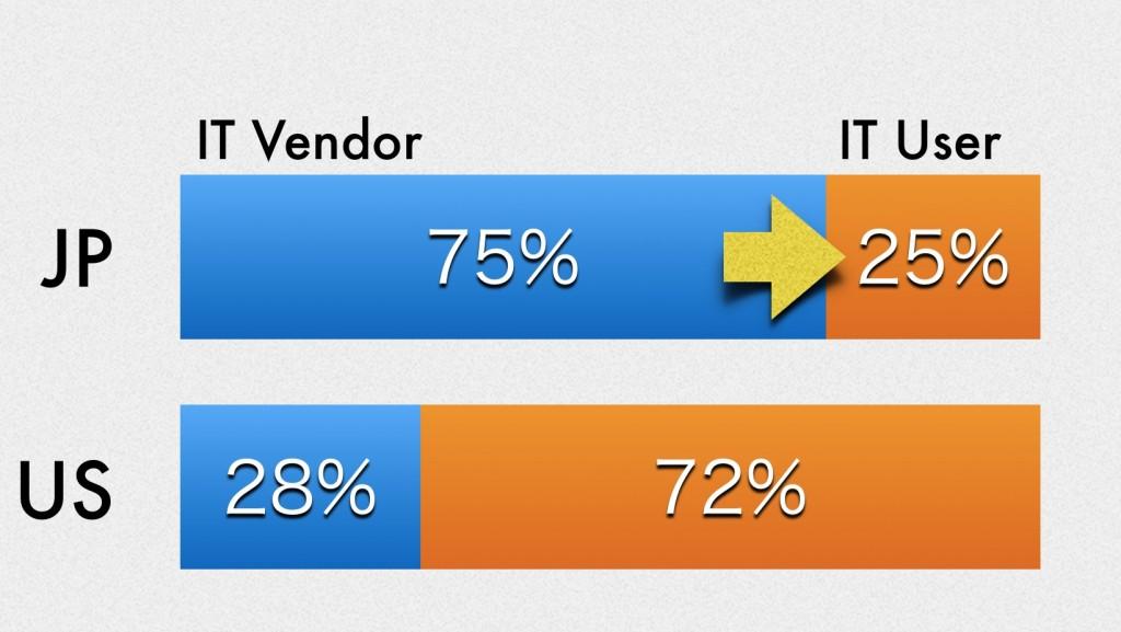 ITユーザー勤務比率グラフ