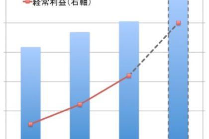 3年連続の利益倍増