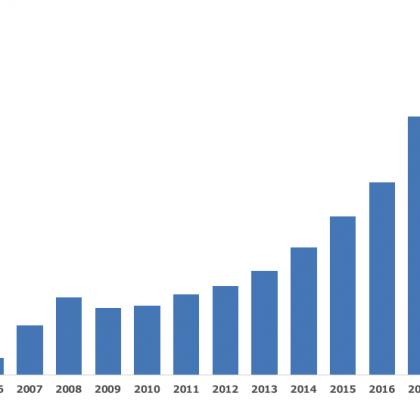 2018年度(第14期)の業績報告