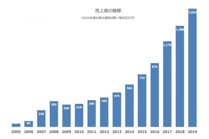 2019年度(第15期)の業績報告